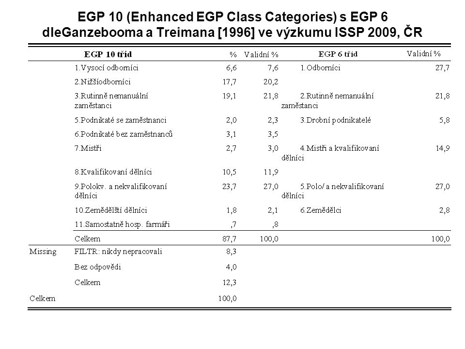 EGP 10 (Enhanced EGP Class Categories) s EGP 6 dleGanzebooma a Treimana [1996] ve výzkumu ISSP 2009, ČR